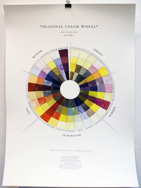 The Seasonal Color Wheel A Guide To Natural Dyes Made From Seasonal