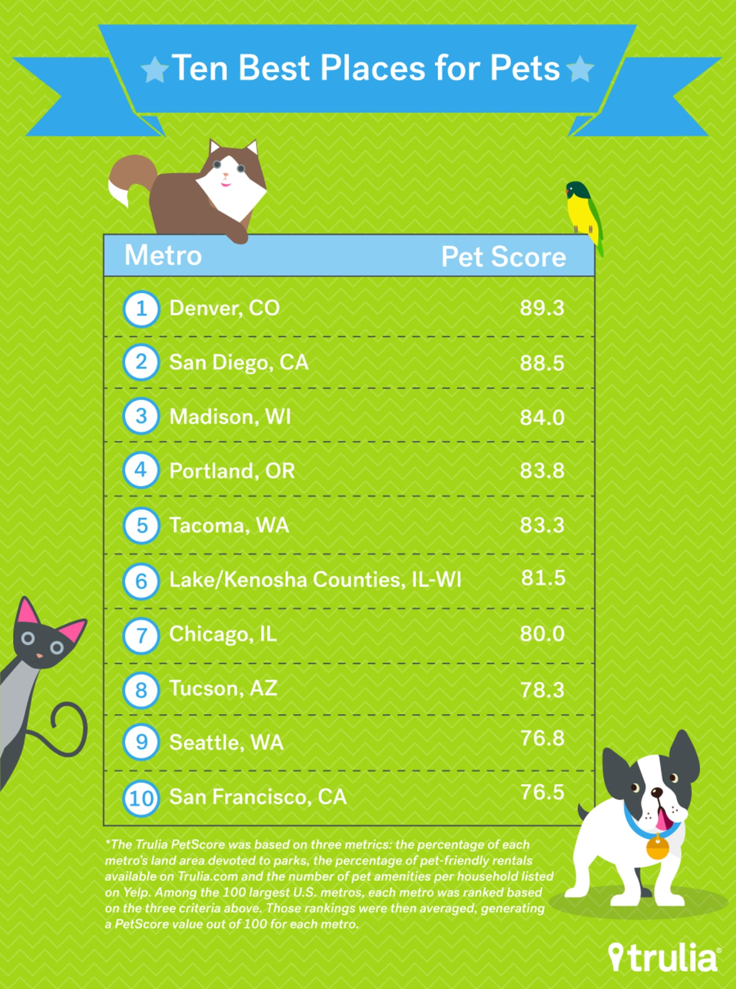 Trulia's New Property Listings for Pets: The Top 10 Places
