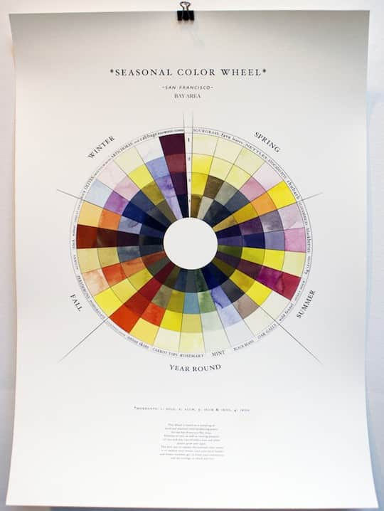 The Seasonal Color Wheel