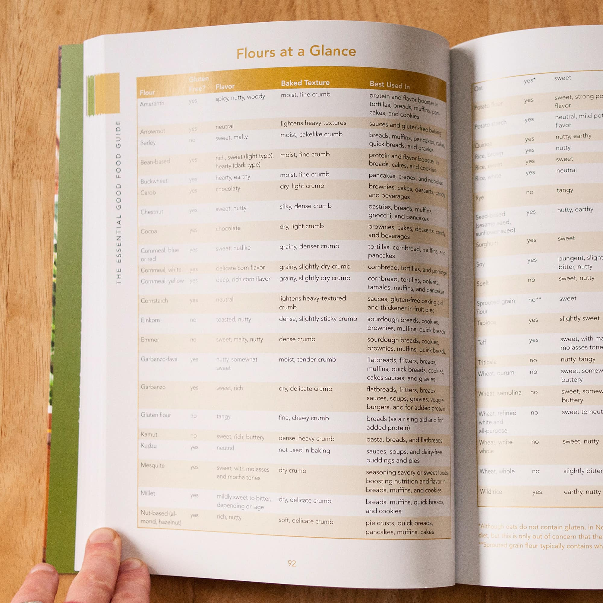 The Essential Good Food Guide by Margaret M. Wittenberg: gallery image 2