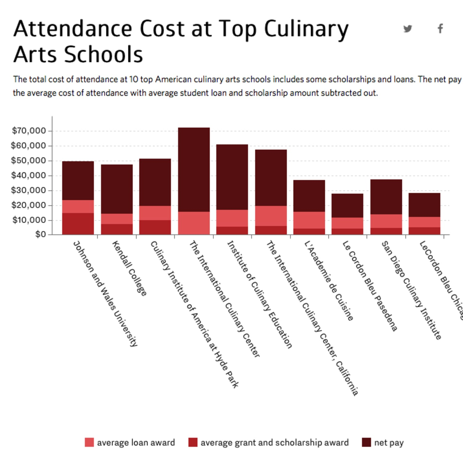 """Amazon Queen Bleu 3 charts that answer the question: """"should i go to culinary"""