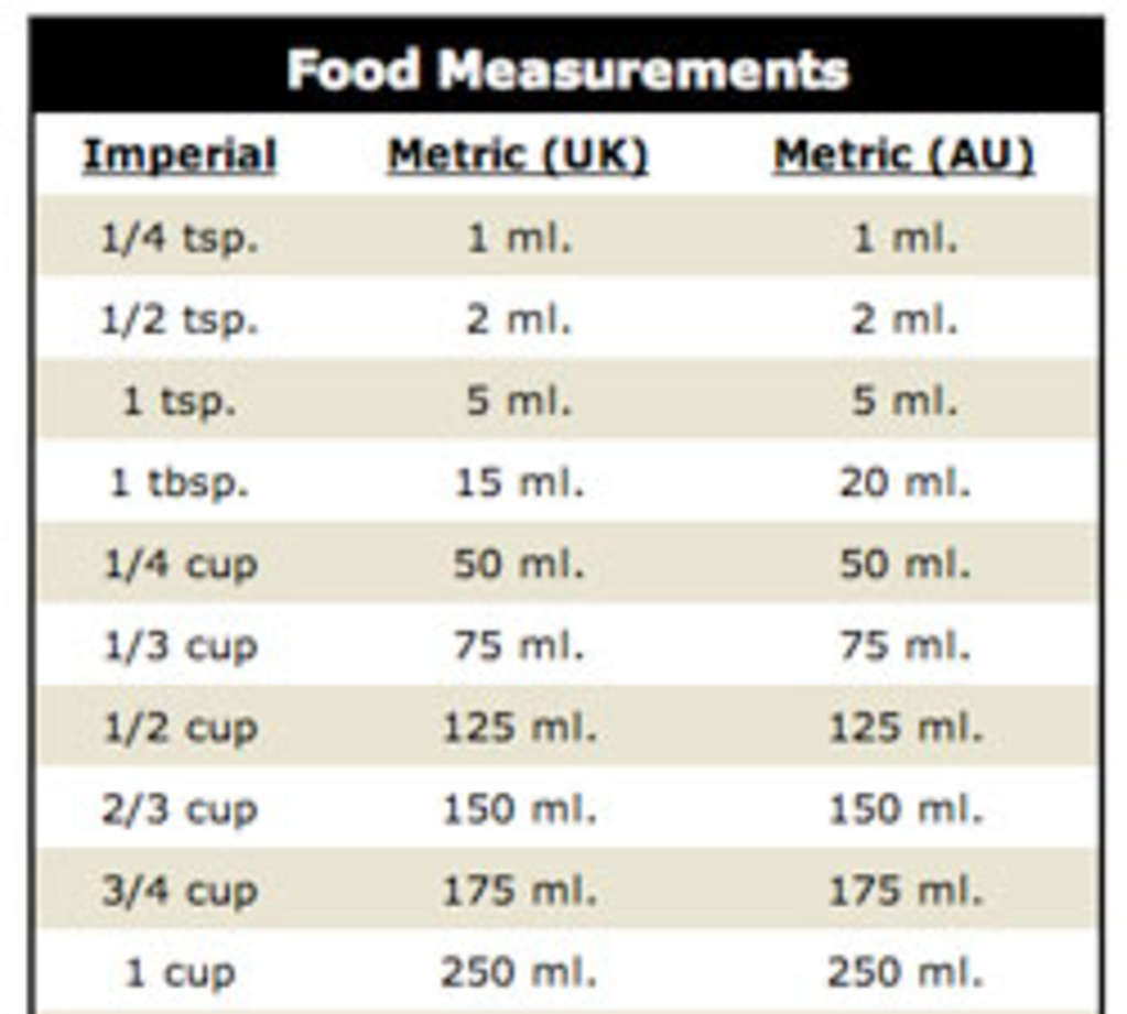 How Do I Convert My Recipes To The Metric System Good Questions