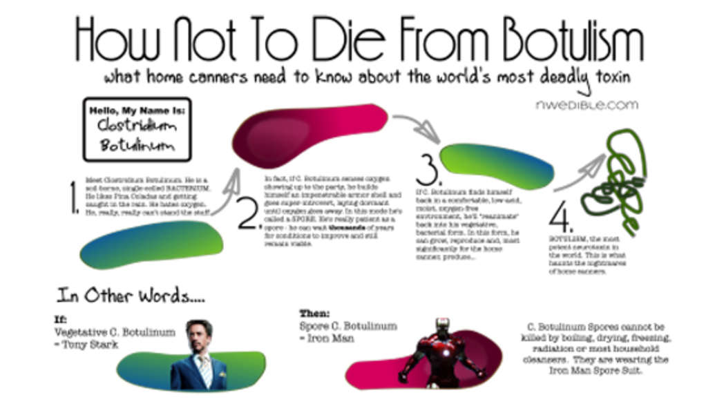 How Not To Die From Botulism