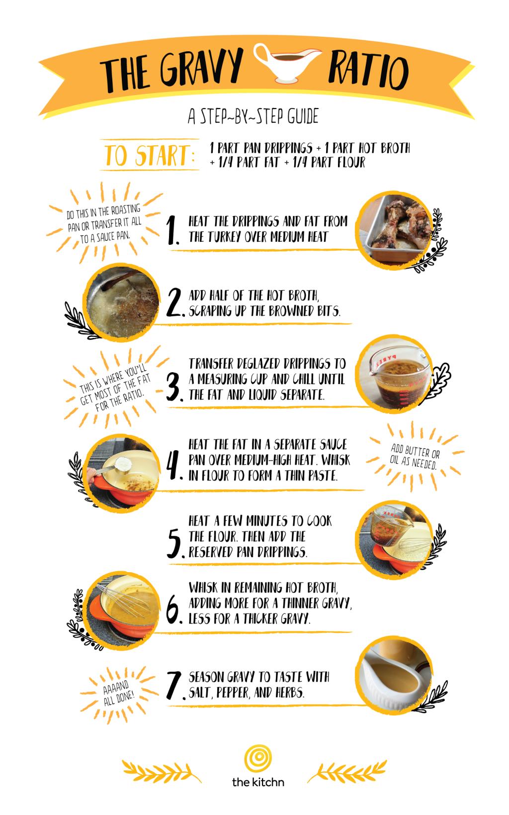 The Ultimate Turkey Gravy Cheat Sheet Kitchn