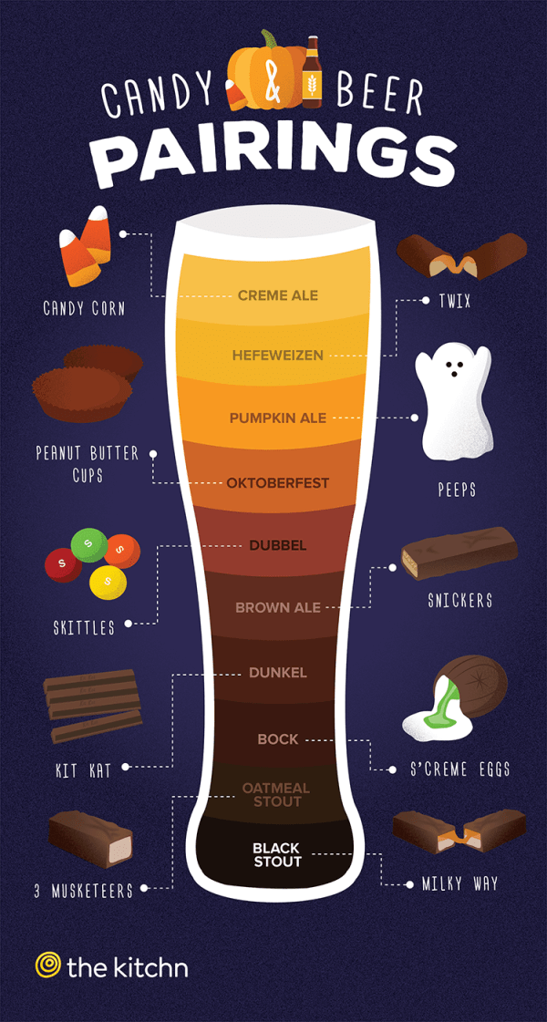 Candy & Beer Pairings Chart