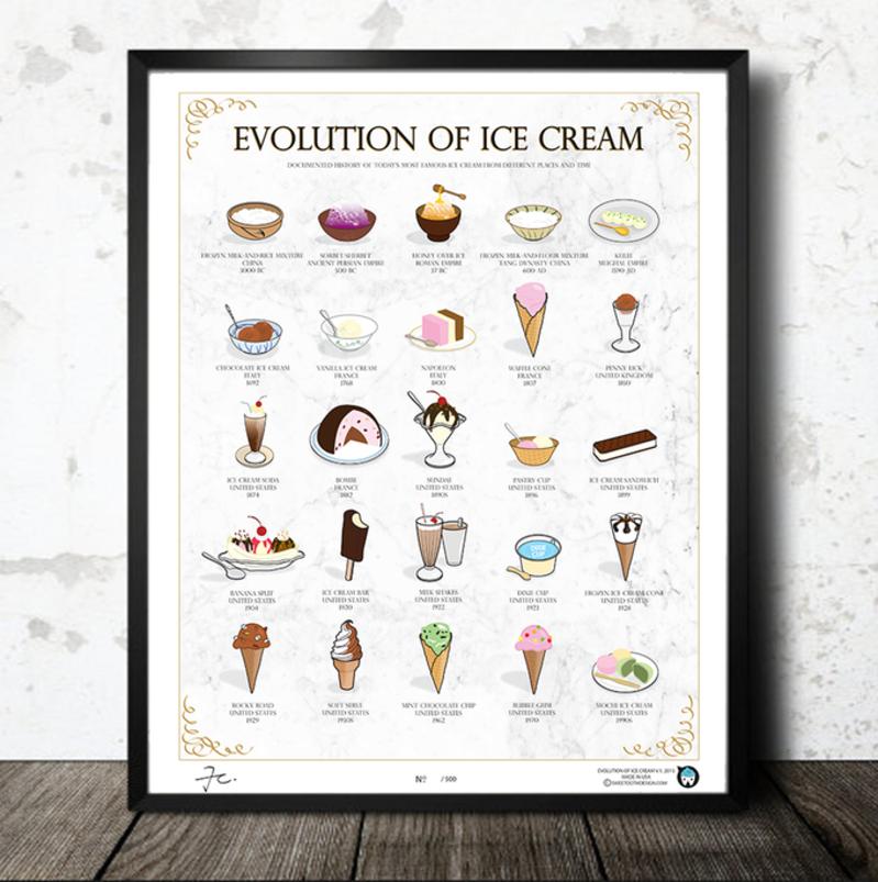 Evolution of Ice Cream Poster