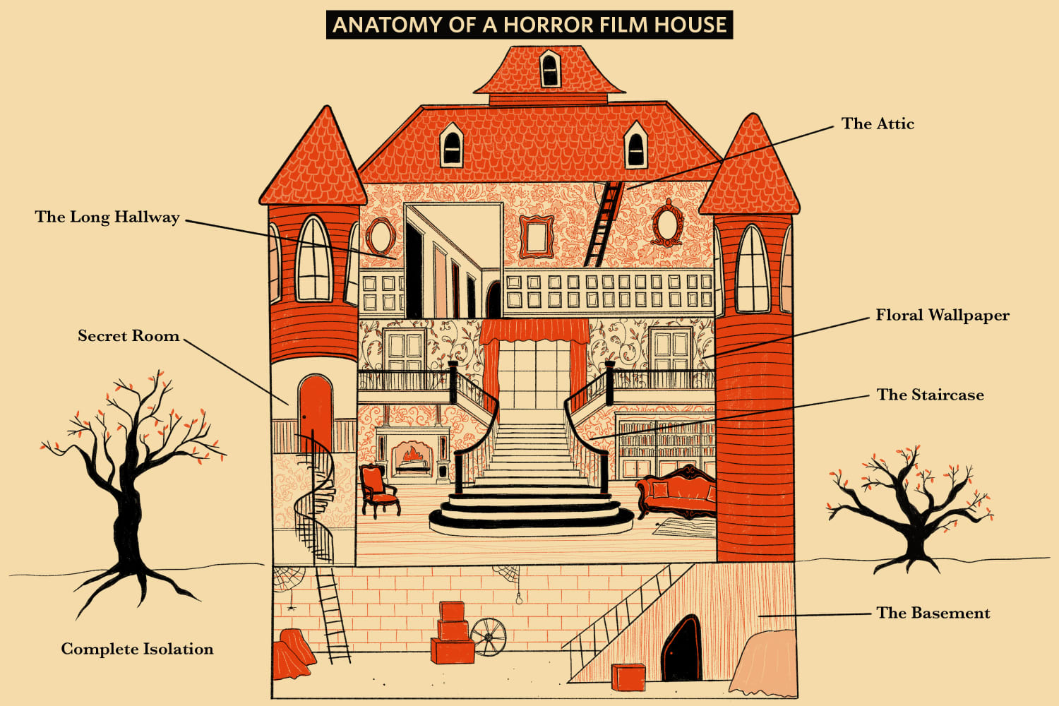 8 Things You'll Find In Every Horror Film House