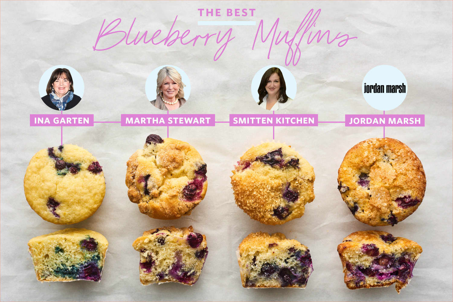 We Tested 4 Famous Blueberry Muffins and Found a Clear Winner