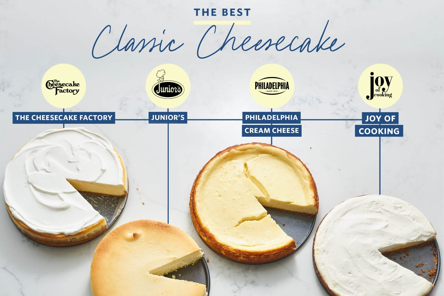 We Tested 4 Famous Cheesecake Recipes and Found a Clear Winner