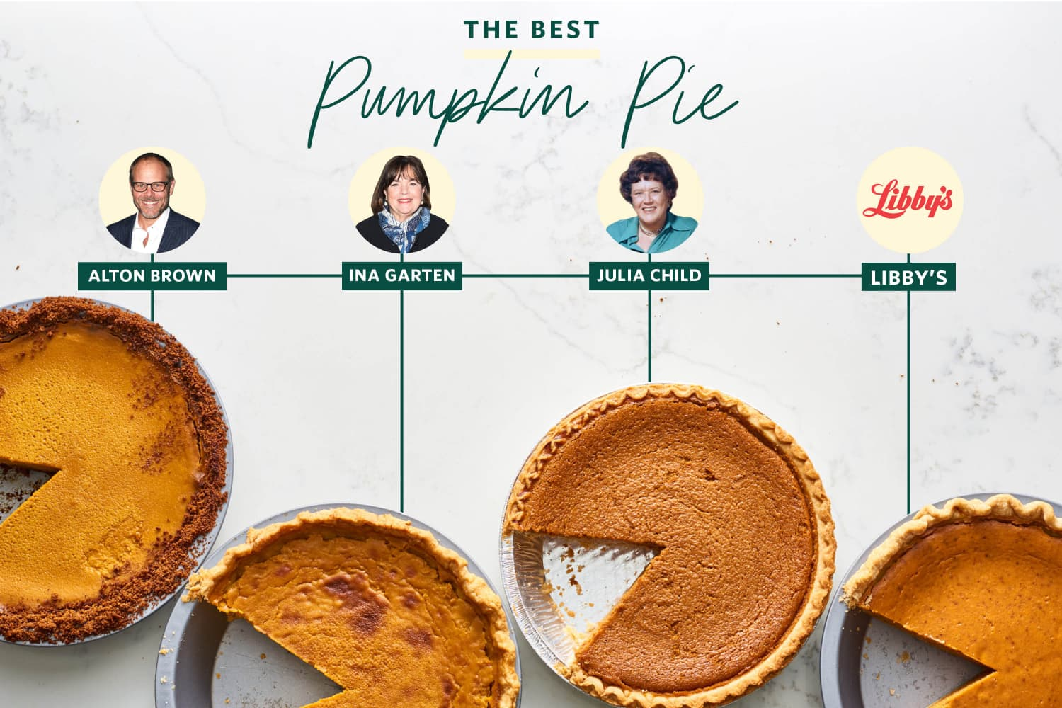 We Tested 4 Famous Pumpkin Pie Recipes and Found a Clear Winner
