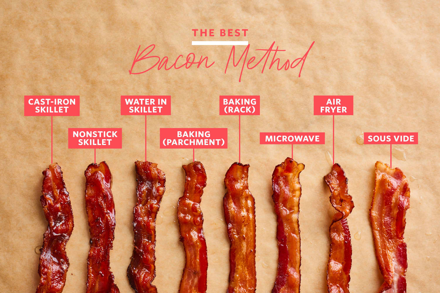 We Tried 8 Methods of Cooking Bacon and Found an Absolute Winner