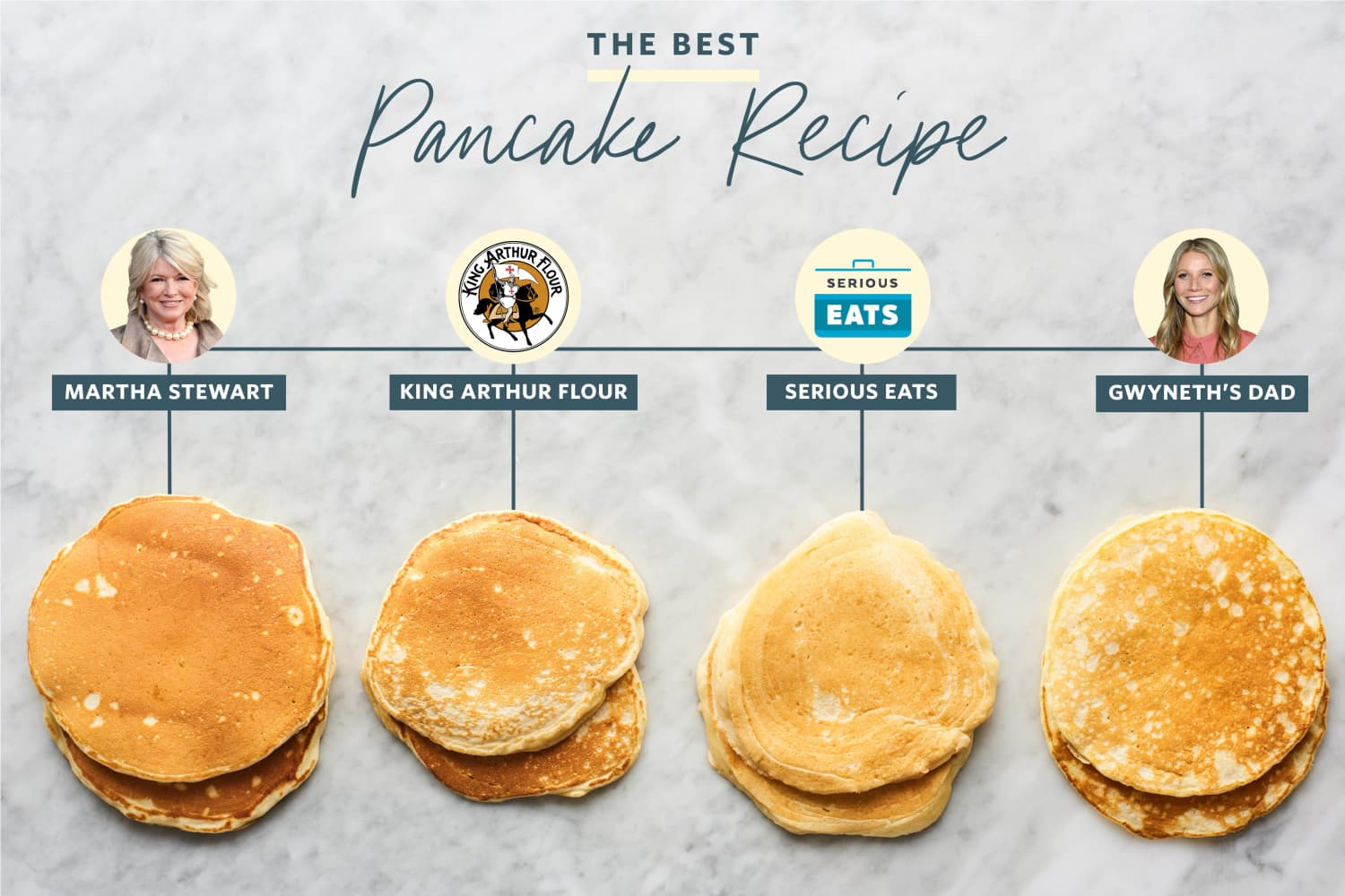 We Tried 8 Pancake Recipes and Found the Perfect One