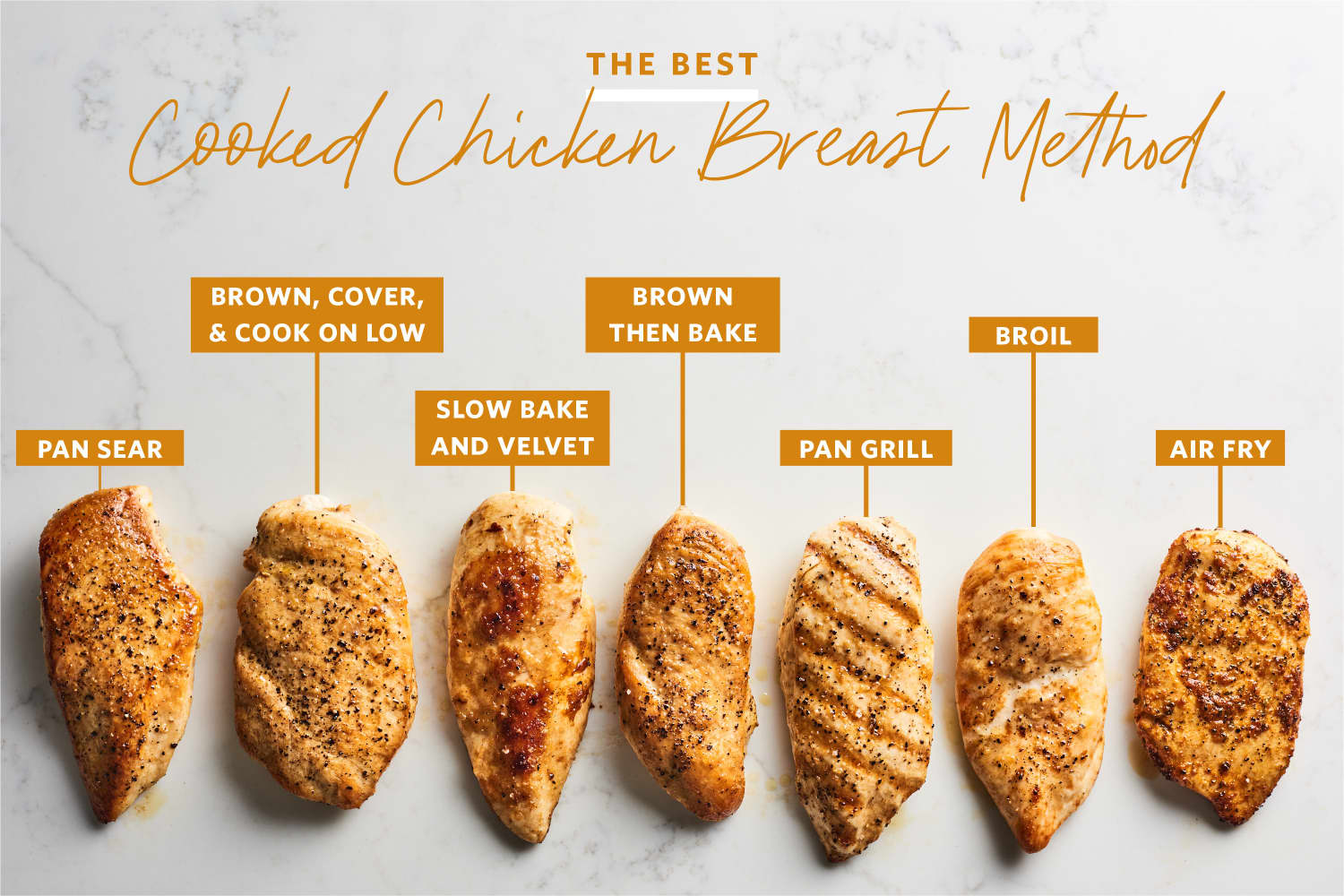 We Tried 7 Methods of Making Chicken Breasts and Found a Clear Winner