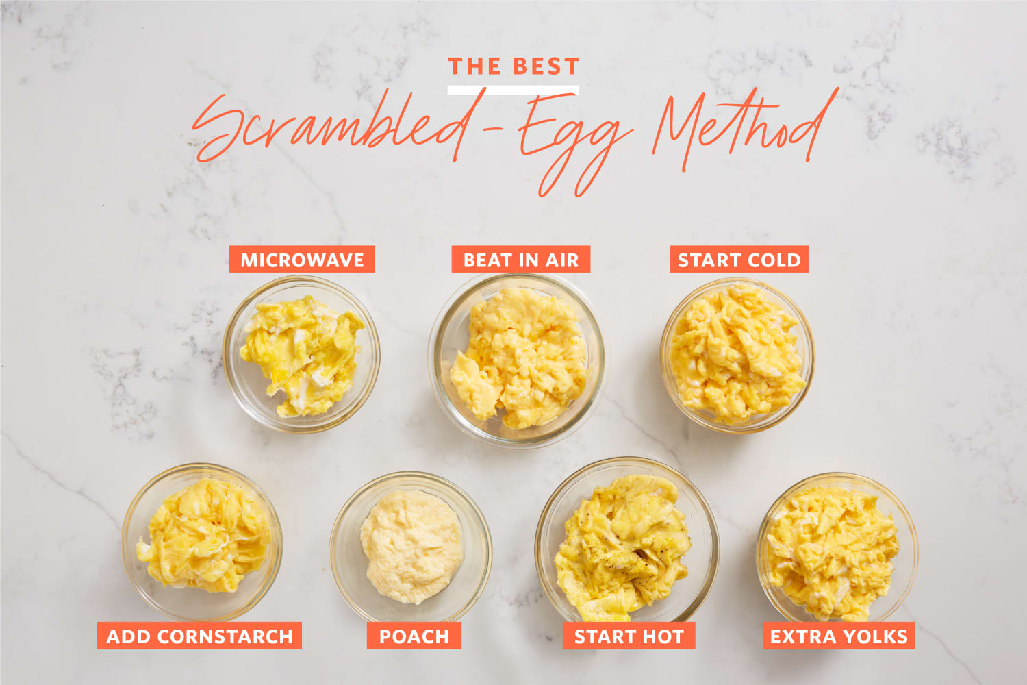 We Tried 7 Methods for Scrambling Eggs — And Found a Clear Winner