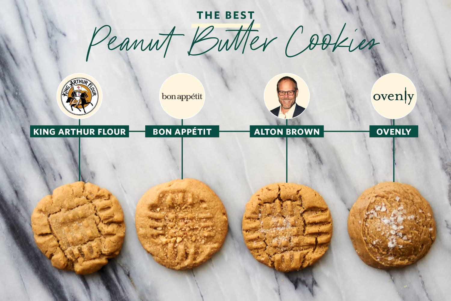 We Tested 4 Famous Peanut Butter Cookie Recipes and Found a Clear Winner