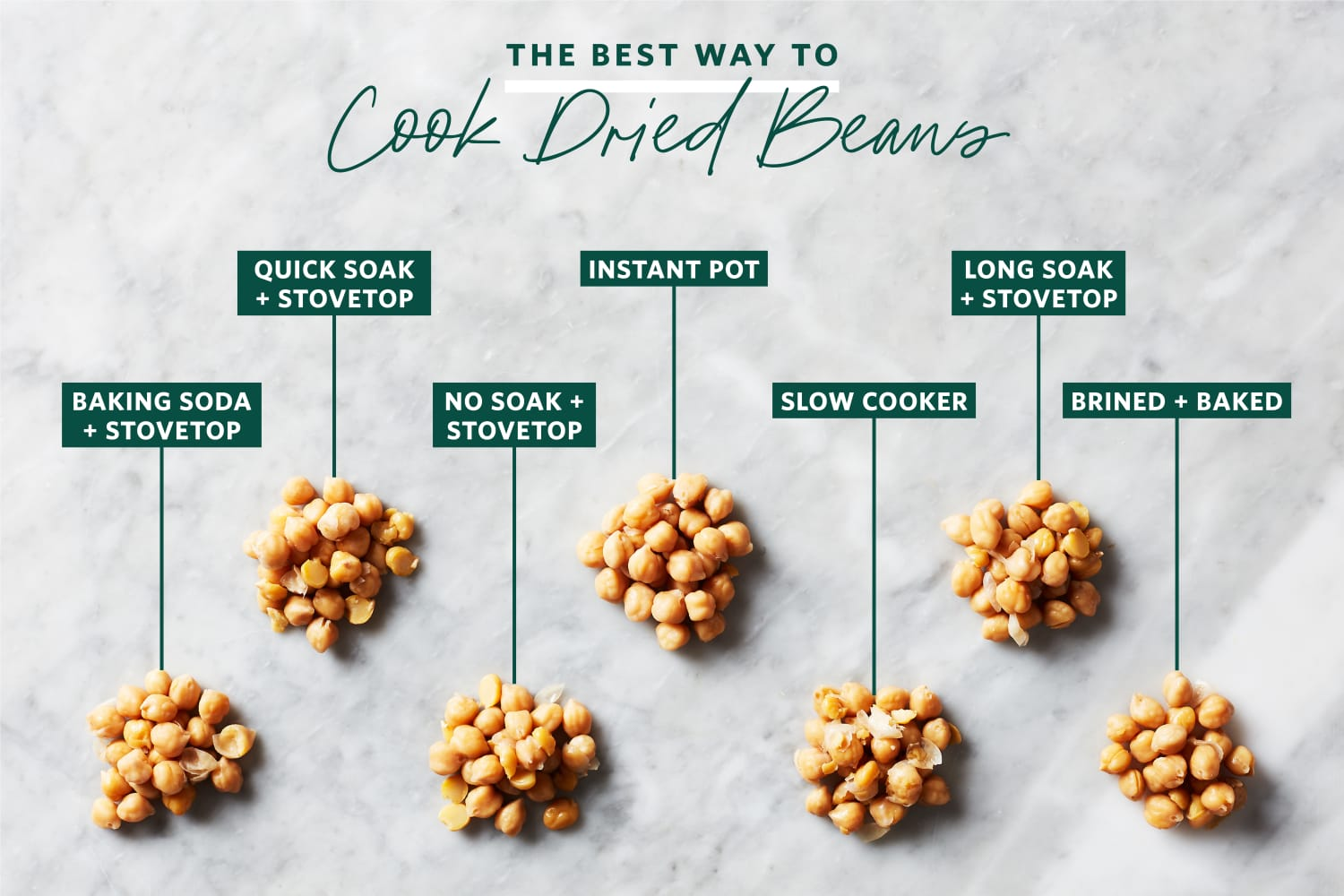 We Tried 7 Methods for Cooking Dried Beans and the Winner Blinded Us with Science