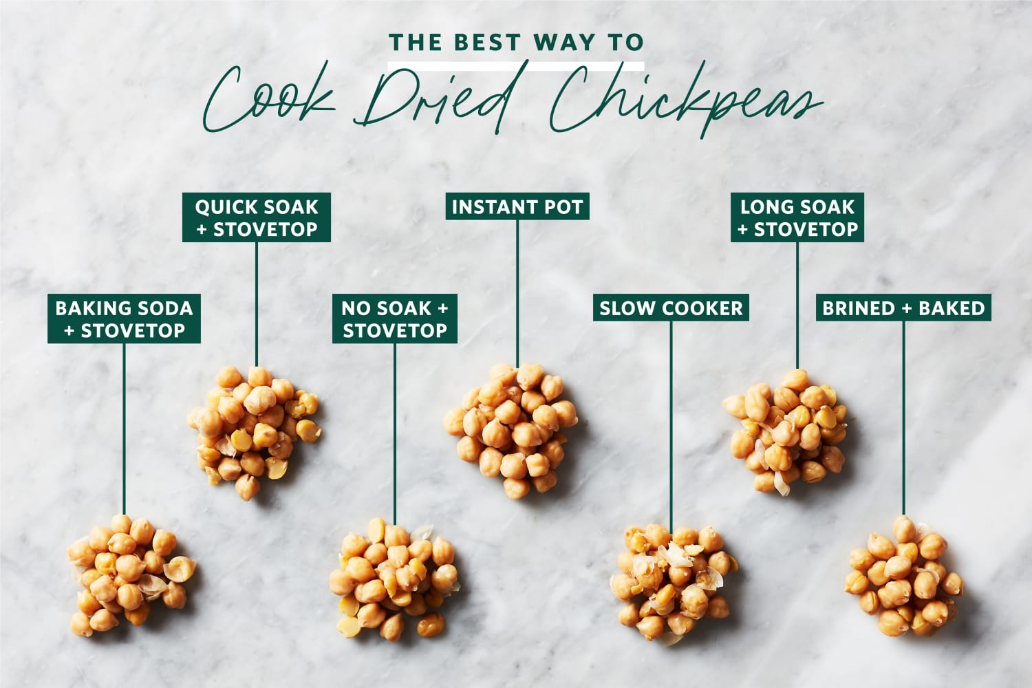 We Tried 7 Methods for Cooking Dried Chickpeas and the Winner Blinded Us with Science