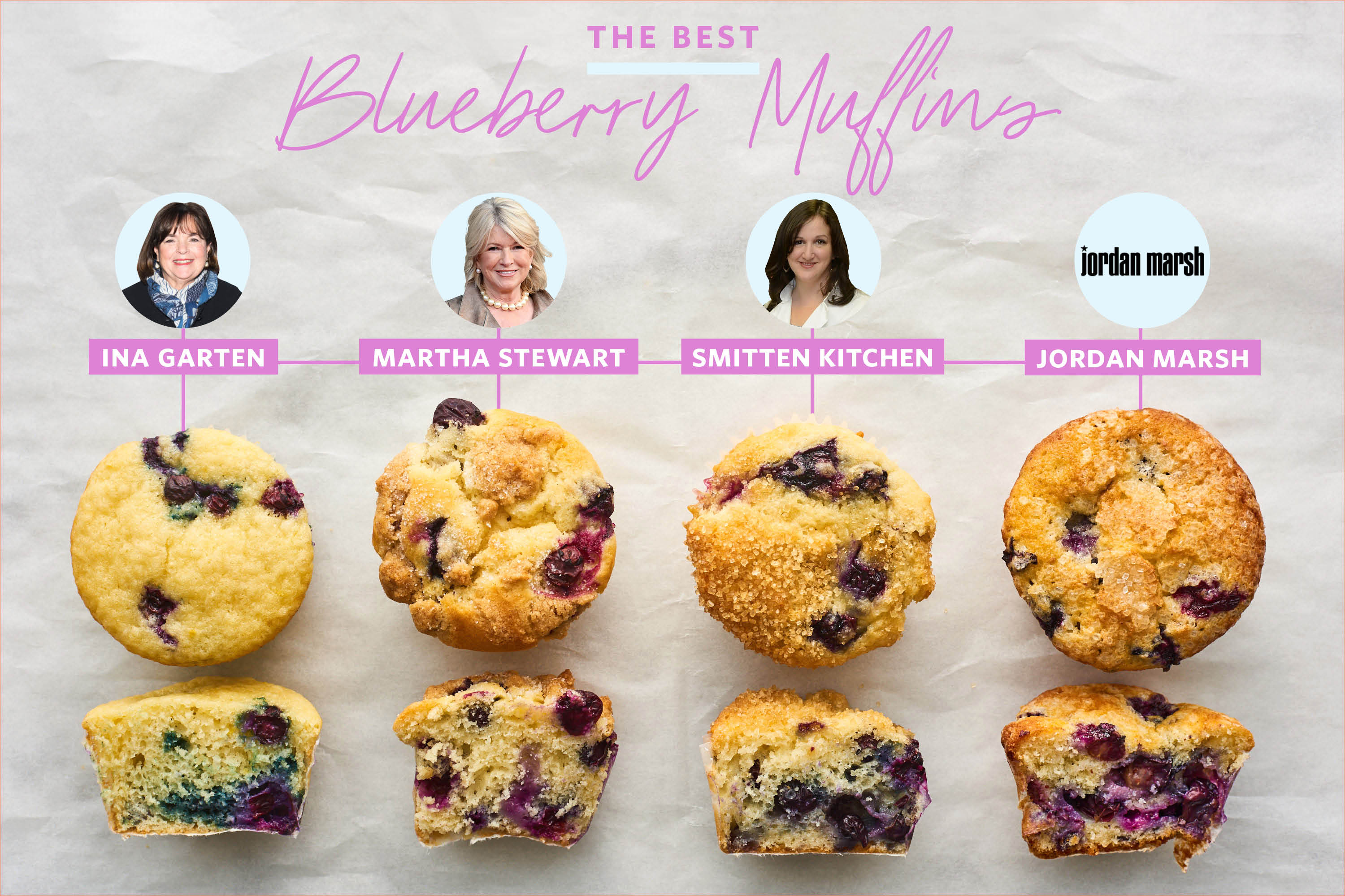 The Very Best Blueberry Muffin Recipe | Kitchn