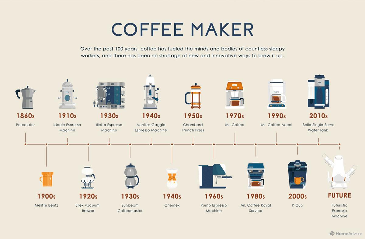 evolution-coffee-maker.png